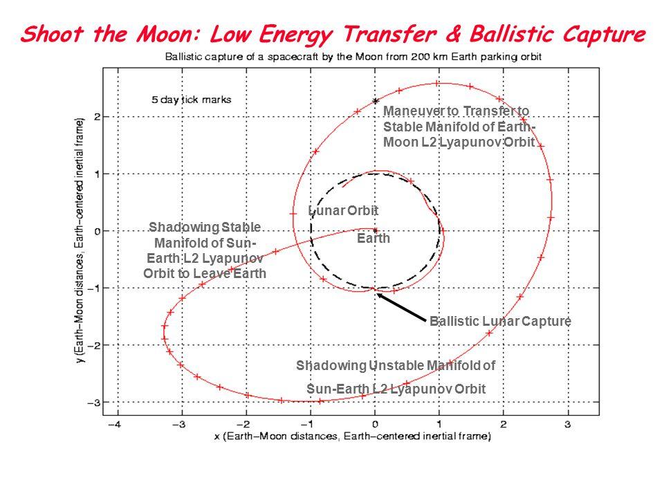 Low Energy Transfer Applications MWL - 12 Martin.Lo@jpl.nasa.gov JPL 2004 Summer Workshop on Advanced Topics in Astrodynamics Shoot the Moon