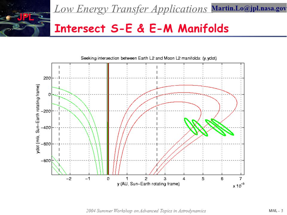 Low Energy Transfer Applications MWL - 6 Martin.Lo@jpl.nasa.gov JPL 2004 Summer Workshop on Advanced Topics in Astrodynamics Construction of Lunar Capture Orbit TRAJECTORIES FROM SUN-EARTH EXTERIOR REGION TRAJECTORIES FROM SUN-EARTH INTERIOR REGION TO EARTH- MOON INTERIOR REGION EARTH TO LUNAR CAPTURE TRAJECTORY POINCARE SECTION OF SUN-EARTH AND EARTH-MOON SYSTEMS