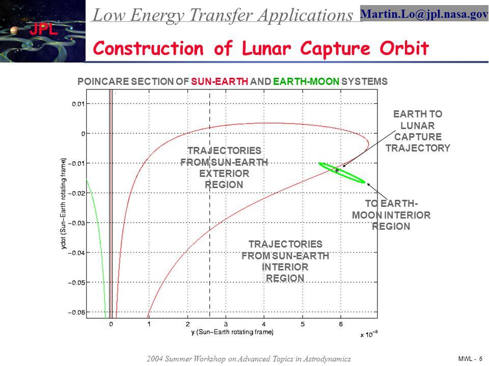 Low Energy Transfer Applications MWL - 7 Martin.Lo@jpl.nasa.gov JPL 2004 Summer Workshop on Advanced Topics in Astrodynamics Construction of Lunar Capture Orbit TRAJECTORIES FROM SUN-EARTH EXTERIOR REGION TRAJECTORIES FROM SUN-EARTH INTERIOR REGION TO EARTH-MOON INTERIOR REGION * CONTAINS ALL EARTH TO LUNAR CAPTURE ORBITS ON ENERGY SUFACE A CROSS SECTION OF THE SUN-EARTH AND EARTH-MOON IPS PARTITIONS THE ORBITAL DESIGN SPACE INTO CLASSES