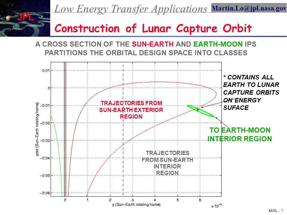 Low Energy Transfer Applications MWL - 7 Martin.Lo@jpl.nasa.gov JPL 2004 Summer Workshop on Advanced Topics in Astrodynamics Construction of Lunar Capture Orbit TRAJECTORIES FROM SUN-EARTH EXTERIOR REGION TRAJECTORIES FROM SUN-EARTH INTERIOR REGION TO EARTH-MOON INTERIOR REGION * CONTAINS ALL EARTH TO LUNAR CAPTURE ORBITS ON ENERGY SUFACE A CROSS SECTION OF THE SUN-EARTH AND EARTH-MOON IPS PARTITIONS THE ORBITAL DESIGN SPACE INTO CLASSES