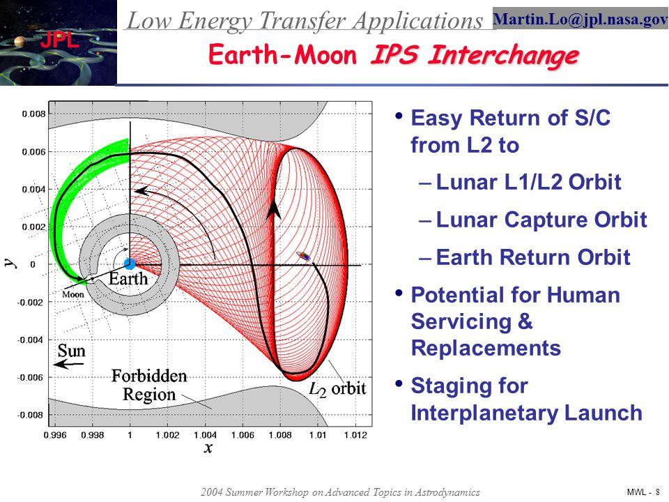 Low Energy Transfer Applications MWL - 9 Martin.Lo@jpl.nasa.gov JPL 2004 Summer Workshop on Advanced Topics in Astrodynamics Dynamics of Hiten Lunar Capture Orbits