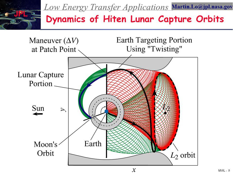 Low Energy Transfer Applications MWL - 10 Martin.Lo@jpl.nasa.gov JPL 2004 Summer Workshop on Advanced Topics in Astrodynamics Construction of Earth Transfer Orbit S = [q1, q2] Same X, Y Coord.