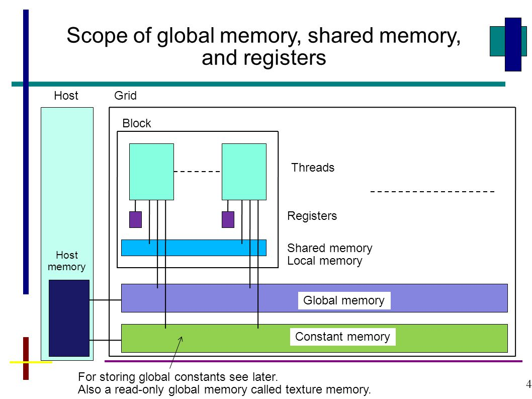 4 Grid Block Threads Shared memory Local memory Registers Global memory Constant memory Scope of global memory, shared memory, and registers Host Host memory For storing global constants see later.