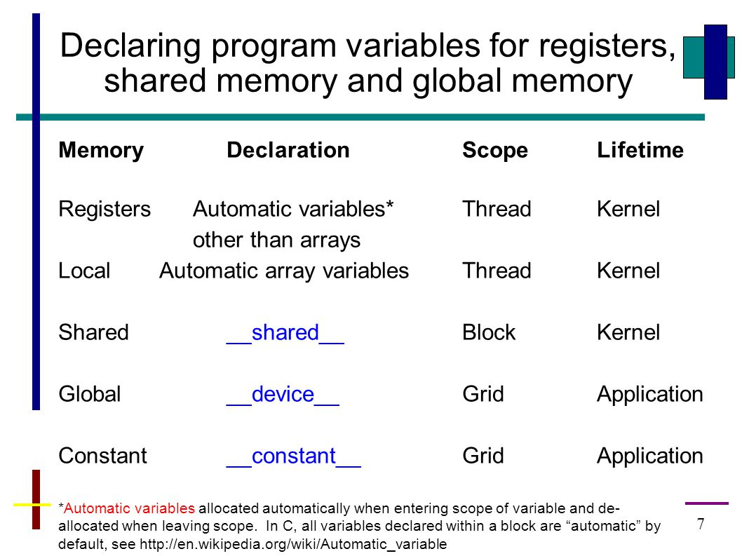 7 Declaring program variables for registers, shared memory and global memory MemoryDeclarationScopeLifetime RegistersAutomatic variables*ThreadKernel other than arrays LocalAutomatic array variablesThreadKernel Shared__shared__BlockKernel Global__device__GridApplication Constant__constant__GridApplication *Automatic variables allocated automatically when entering scope of variable and de- allocated when leaving scope.