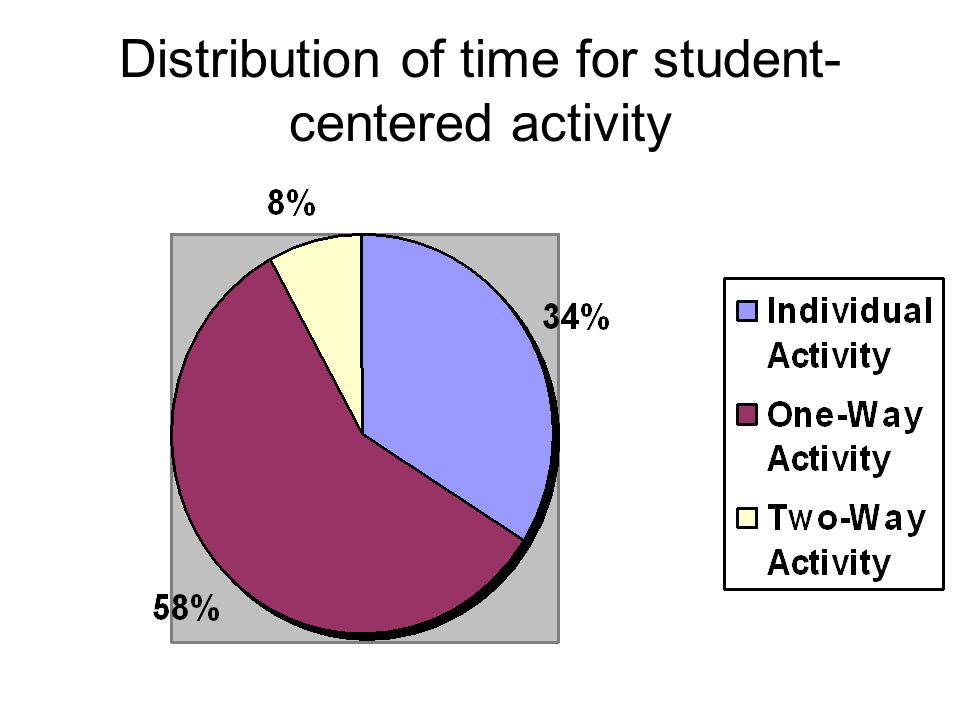 Distribution of time for student- centered activity
