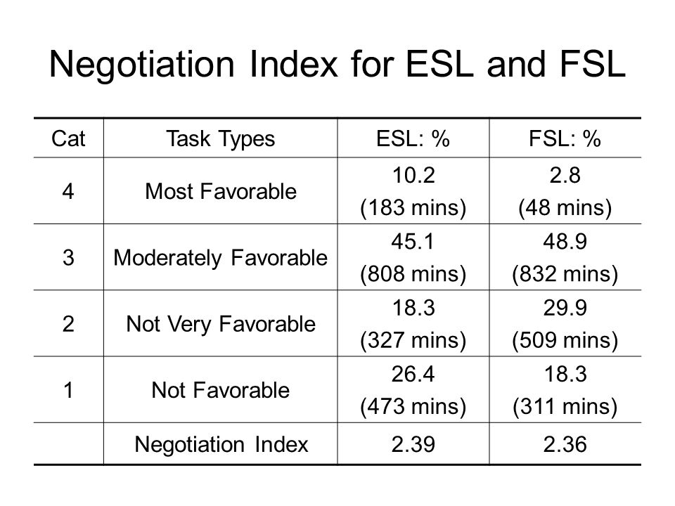 Negotiation Index for ESL and FSL CatTask TypesESL: %FSL: % 4Most Favorable 10.2 (183 mins) 2.8 (48 mins) 3Moderately Favorable 45.1 (808 mins) 48.9 (832 mins) 2Not Very Favorable 18.3 (327 mins) 29.9 (509 mins) 1Not Favorable 26.4 (473 mins) 18.3 (311 mins) Negotiation Index2.392.36