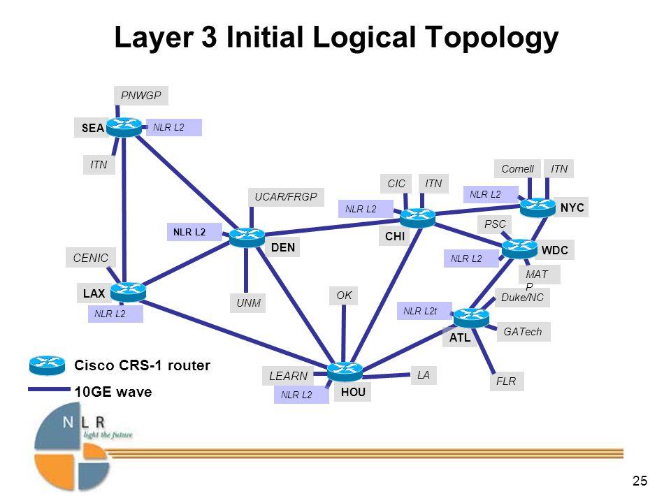 25 UNM LA Duke/NC FLR OK PSC HOU Layer 3 Initial Logical Topology LAX WDC ATL CHI NYC DEN SEA Cisco CRS-1 router 10GE wave CICITN PNWGP UCAR/FRGP LEARN Cornell CENIC GATech MAT P NLR L2 NLR L2t NLR L2
