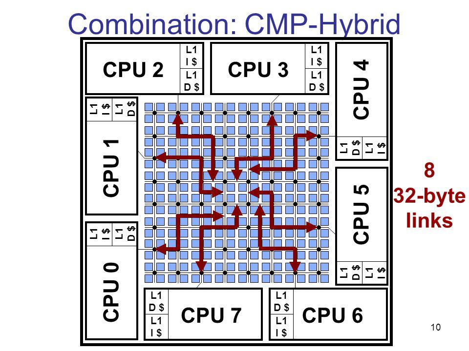 10 Combination: CMP-Hybrid L1 I $ L1 D $ CPU 2 L1 I $ L1 D $ CPU 3 L1 D $ L1 I $ CPU 7 L1 D $ L1 I $ CPU 6 L1 D $ L1 I $ CPU 1 L1 D $ L1 I $ CPU 0 L1 I $ L1 D $ CPU 4 L1 I $ L1 D $ CPU 5 8 32-byte links