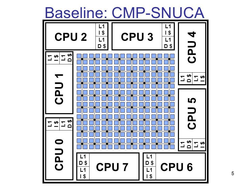5 Baseline: CMP-SNUCA L1 I $ L1 D $ CPU 2 L1 I $ L1 D $ CPU 3 L1 D $ L1 I $ CPU 7 L1 D $ L1 I $ CPU 6 L1 D $ L1 I $ CPU 1 L1 D $ L1 I $ CPU 0 L1 I $ L1 D $ CPU 4 L1 I $ L1 D $ CPU 5