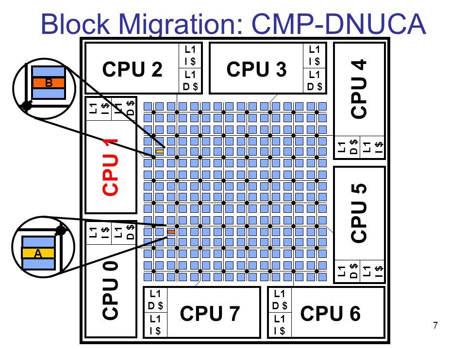 7 Block Migration: CMP-DNUCA L1 I $ L1 D $ CPU 2 L1 I $ L1 D $ CPU 3 L1 D $ L1 I $ CPU 7 L1 D $ L1 I $ CPU 6 L1 D $ L1 I $ CPU 1 L1 D $ L1 I $ CPU 0 L1 I $ L1 D $ CPU 4 L1 I $ L1 D $ CPU 5 B A A B