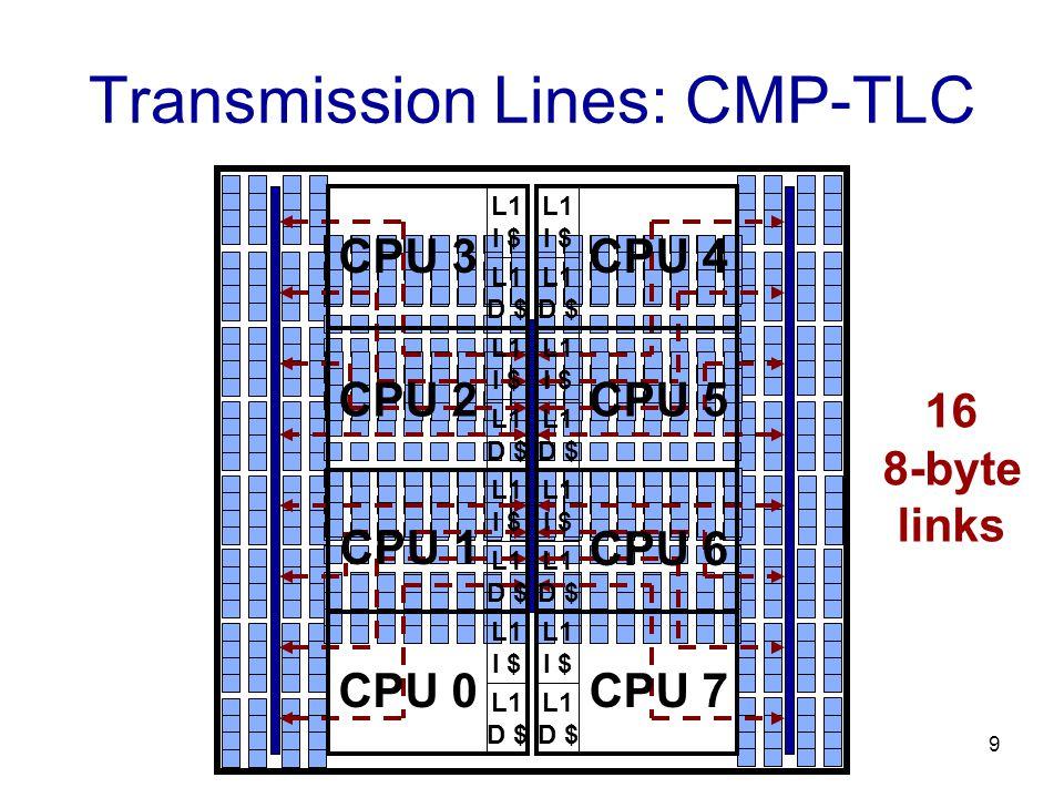 9 Transmission Lines: CMP-TLC CPU 3 L1 I $ L1 D $ L1 I $ L1 D $ L1 I $ L1 D $ L1 I $ L1 D $ L1 I $ L1 D $ L1 I $ L1 D $ L1 I $ L1 D $ L1 I $ L1 D $ CPU 2 CPU 1 CPU 0 CPU 4 CPU 5 CPU 6 CPU 7 16 8-byte links