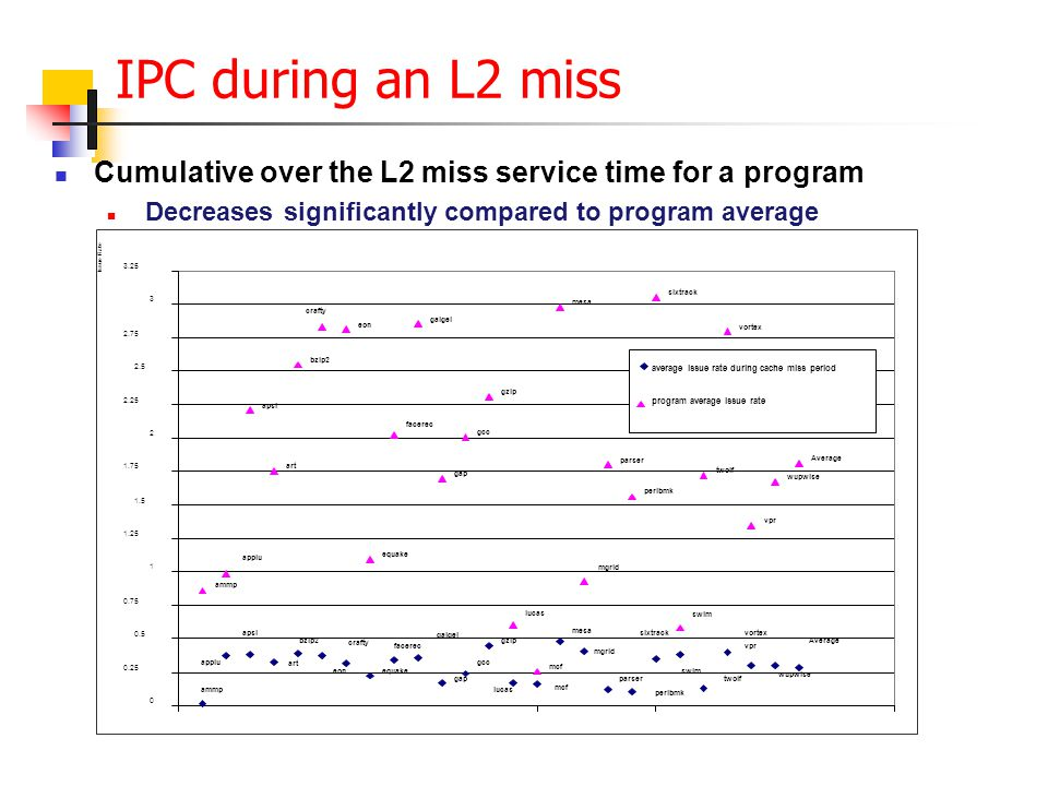 IPC during an L2 miss Cumulative over the L2 miss service time for a program Decreases significantly compared to program average
