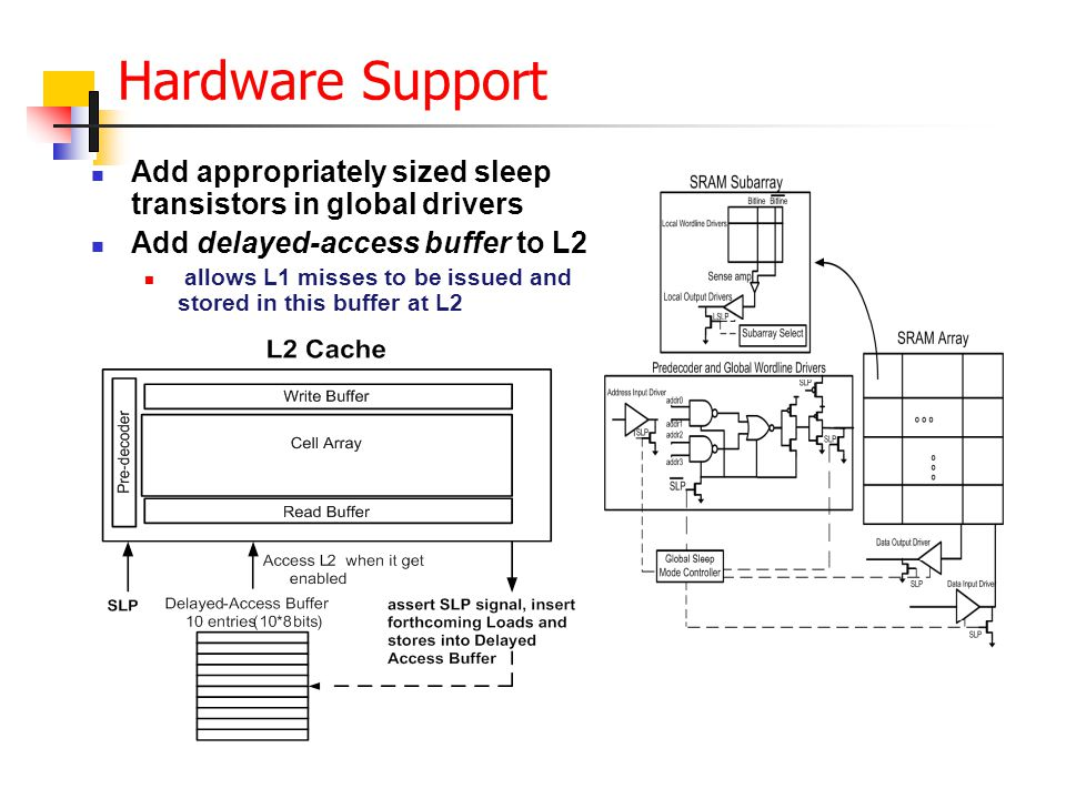 Hardware Support Add appropriately sized sleep transistors in global drivers Add delayed-access buffer to L2 allows L1 misses to be issued and stored in this buffer at L2
