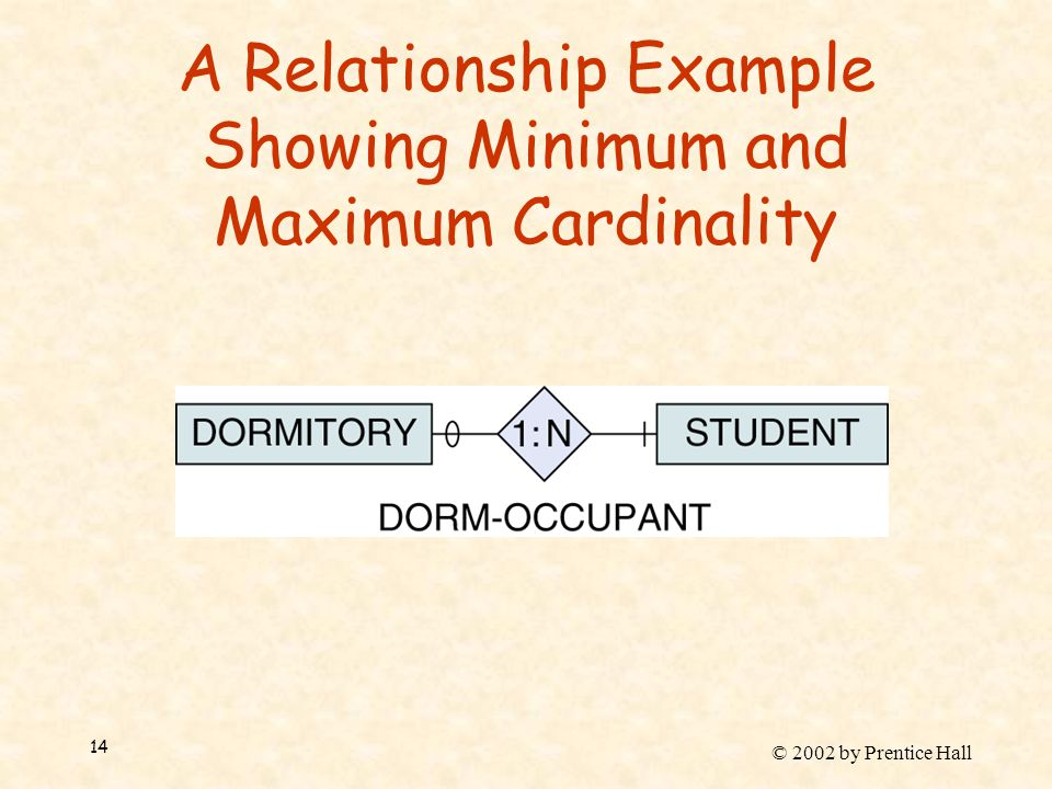 © 2002 by Prentice Hall 14 A Relationship Example Showing Minimum and Maximum Cardinality