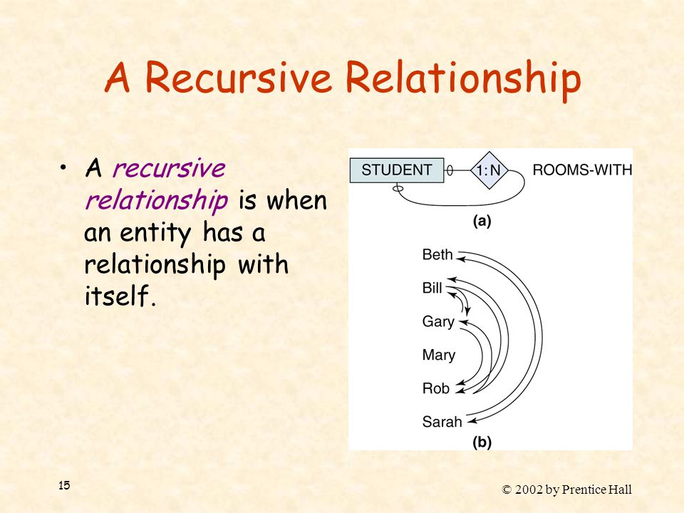 © 2002 by Prentice Hall 15 A Recursive Relationship A recursive relationship is when an entity has a relationship with itself.