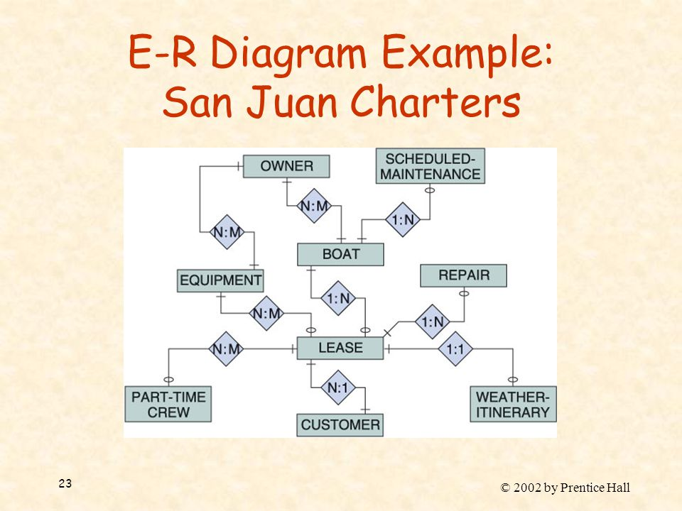 © 2002 by Prentice Hall 23 E-R Diagram Example: San Juan Charters
