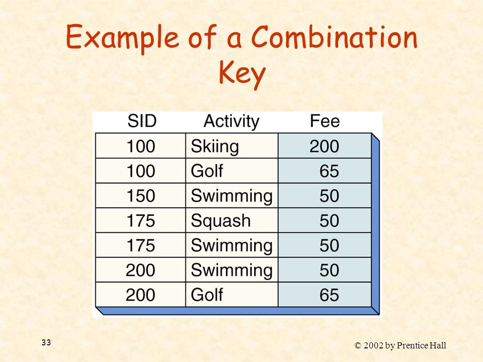 © 2002 by Prentice Hall 33 Example of a Combination Key