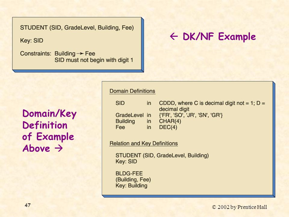 © 2002 by Prentice Hall 47  DK/NF Example Domain/Key Definition of Example Above 