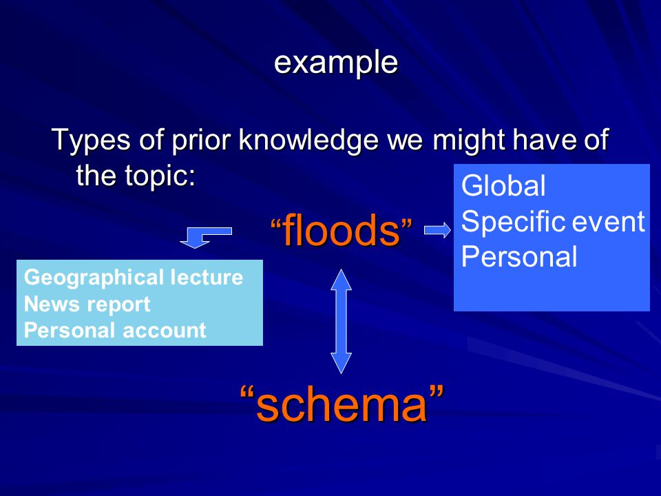 example Types of prior knowledge we might have of the topic: floods schema Global Specific event Personal Geographical lecture News report Personal account
