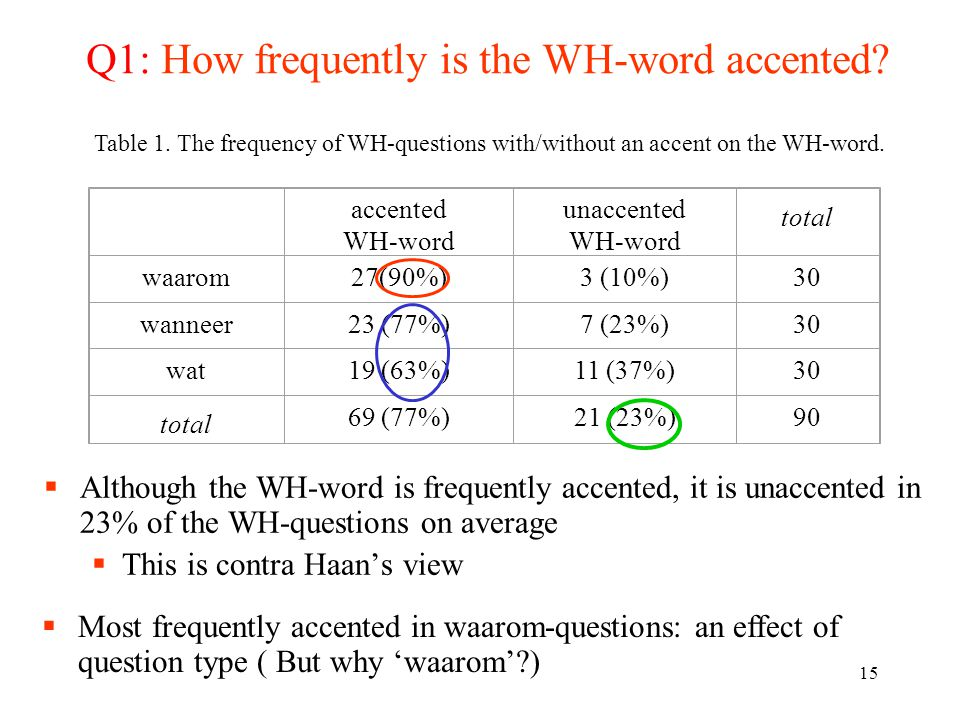 14 First step towards a clearer picture  If the WH-word must be accented (because of its focal status) regardless of the IS in the OS, as claimed by Haan, we should see the WH-word is accented all the time.