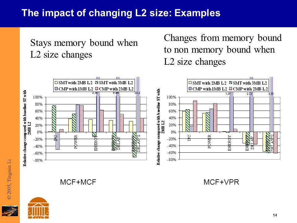 14 © 2005, Yingmin Li The impact of changing L2 size: Examples MCF+MCFMCF+VPR Stays memory bound when L2 size changes Changes from memory bound to non memory bound when L2 size changes