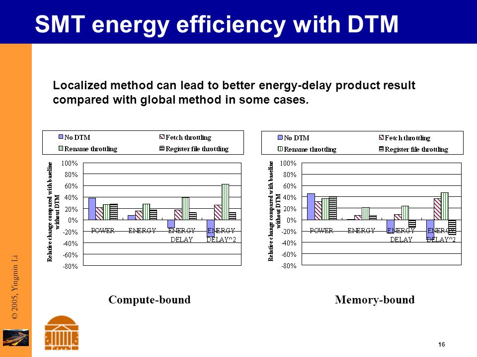 16 © 2005, Yingmin Li SMT energy efficiency with DTM Localized method can lead to better energy-delay product result compared with global method in some cases.