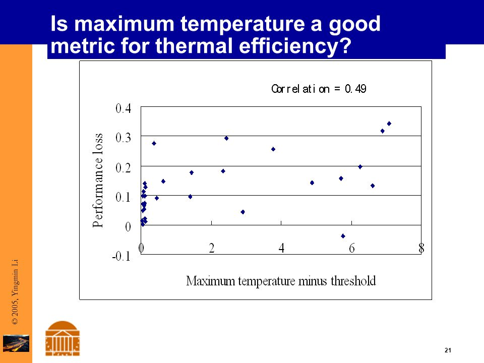 21 © 2005, Yingmin Li Is maximum temperature a good metric for thermal efficiency