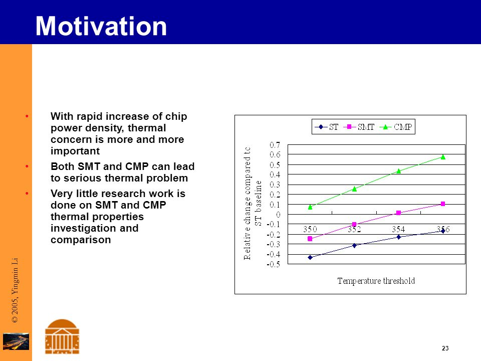 23 © 2005, Yingmin Li Motivation With rapid increase of chip power density, thermal concern is more and more important Both SMT and CMP can lead to serious thermal problem Very little research work is done on SMT and CMP thermal properties investigation and comparison