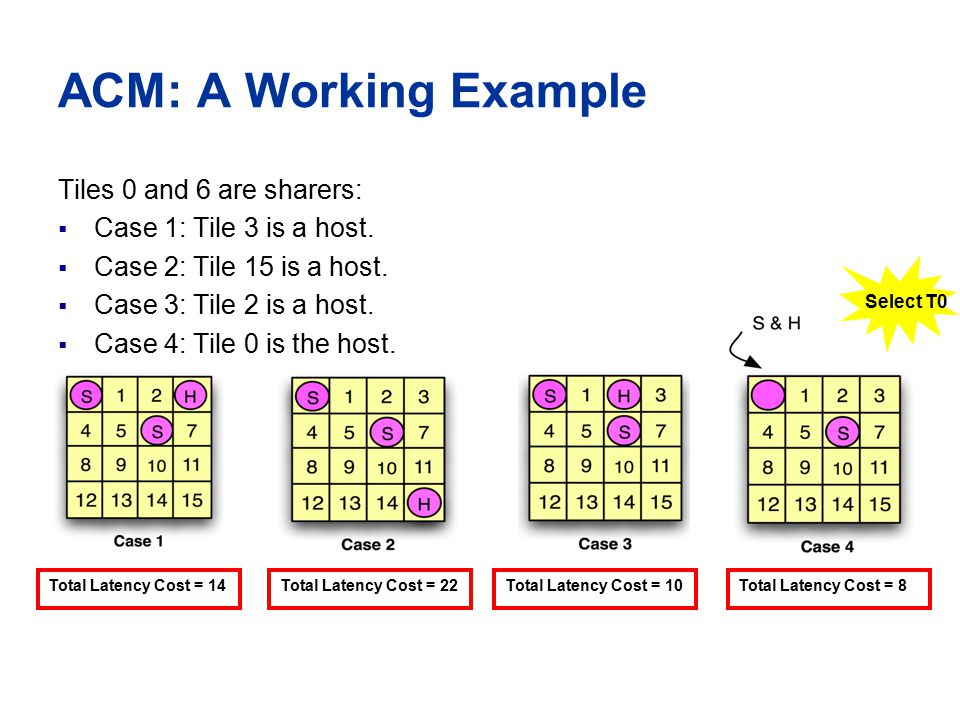 ACM: A Working Example Tiles 0 and 6 are sharers:  Case 1: Tile 3 is a host.