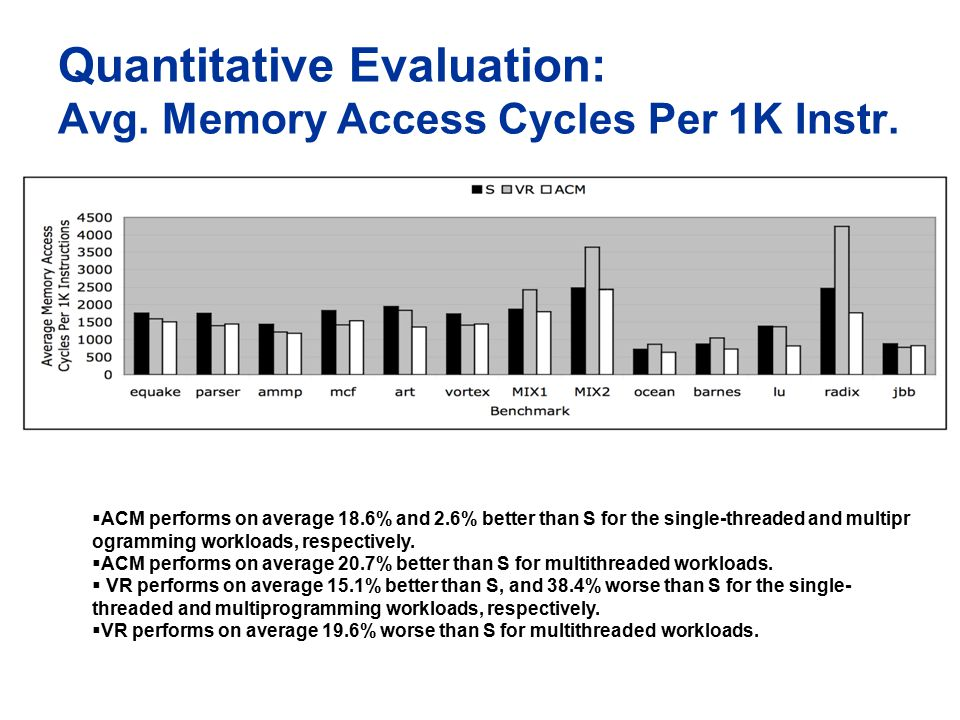 Quantitative Evaluation: Avg.Memory Access Cycles Per 1K Instr.