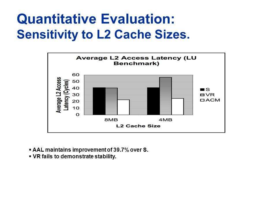 Quantitative Evaluation: Sensitivity to L2 Cache Sizes.