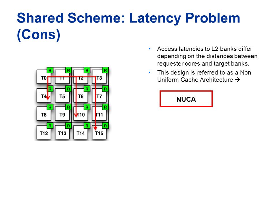 Shared Scheme: Latency Problem (Cons) Access latencies to L2 banks differ depending on the distances between requester cores and target banks.