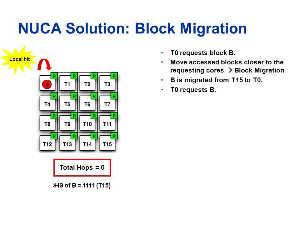 NUCA Solution: Block Migration T0 requests block B.