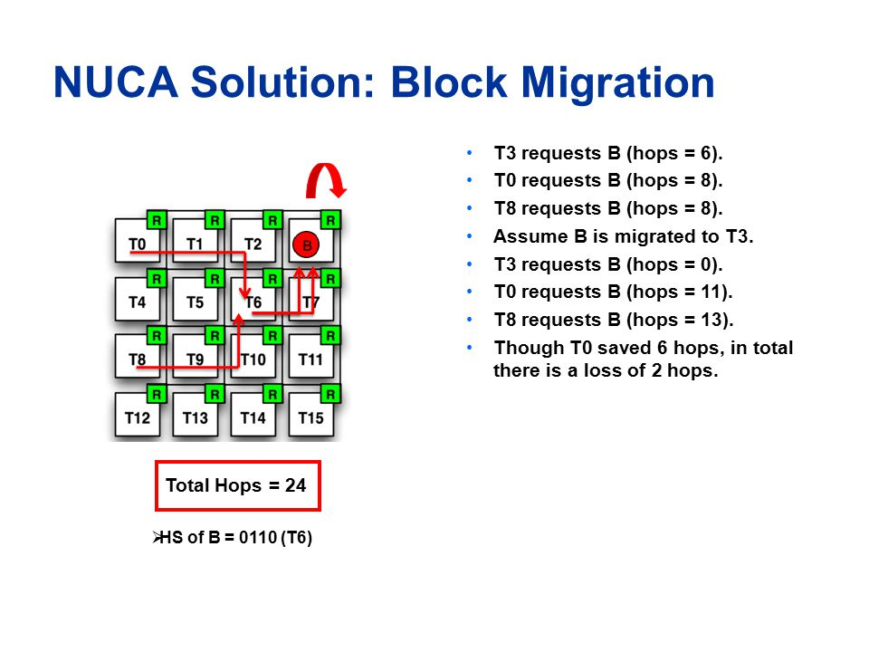 NUCA Solution: Block Migration T3 requests B (hops = 6).