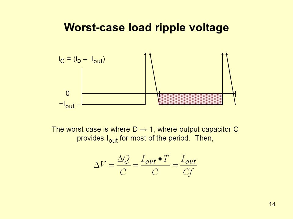 14 Worst-case load ripple voltage The worst case is where D → 1, where output capacitor C provides I out for most of the period.