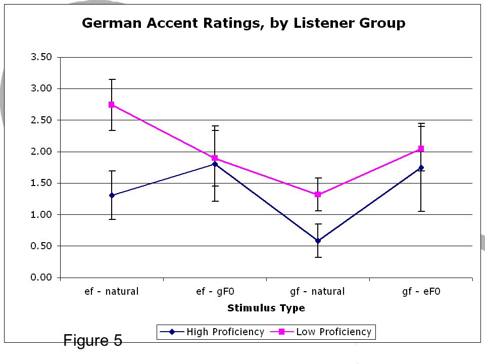 Results: German Accent Ratings by Listener Group Figure 5