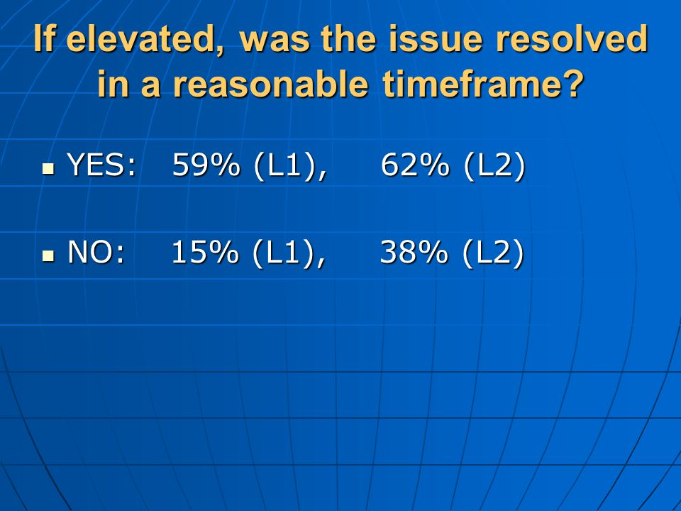If elevated, was the issue resolved in a reasonable timeframe.