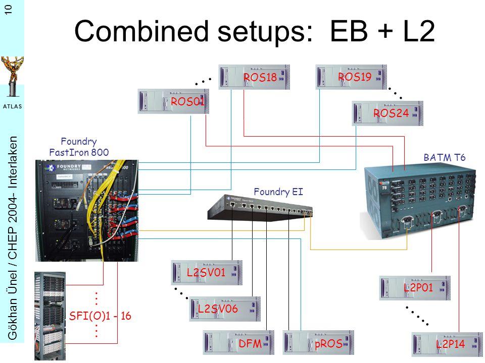 G ö khan Ü nel / CHEP 2004- Interlaken ATLAS 10 Foundry EI Foundry FastIron 800 SFI(O)1 - 16 SFI01 ROS19L2P01 L2P14 …..
