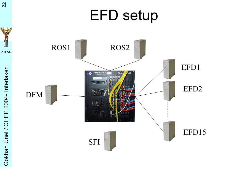 G ö khan Ü nel / CHEP 2004- Interlaken ATLAS 22 EFD setup DFM EFD1 ROS1 SFI ROS2 EFD2 EFD15