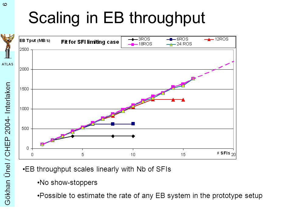 G ö khan Ü nel / CHEP 2004- Interlaken ATLAS 6 Scaling in EB throughput EB throughput scales linearly with Nb of SFIs No show-stoppers Possible to estimate the rate of any EB system in the prototype setup