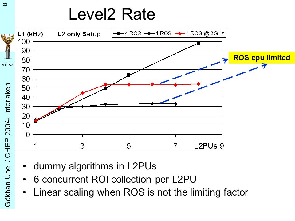 G ö khan Ü nel / CHEP 2004- Interlaken ATLAS 8 ROS cpu limited Level2 Rate dummy algorithms in L2PUs 6 concurrent ROI collection per L2PU Linear scaling when ROS is not the limiting factor