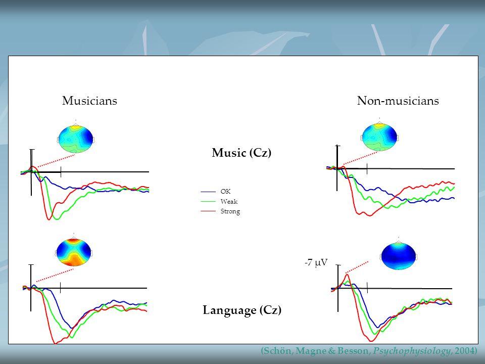 MusiciansNon-musicians OK Weak Strong Language (Cz) Music (Cz) -7 µV (Schön, Magne & Besson, Psychophysiology, 2004) 500 ms