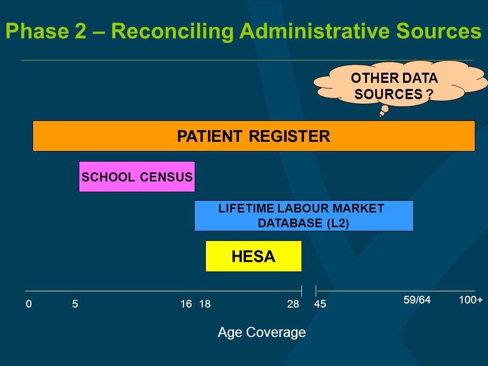 Age Coverage 0 100+ OTHER DATA SOURCES ? 516 59/64 1828 PATIENT REGISTER 45 SCHOOL CENSUS HESA LIFETIME LABOUR MARKET DATABASE (L2) Phase 2 – Reconcil