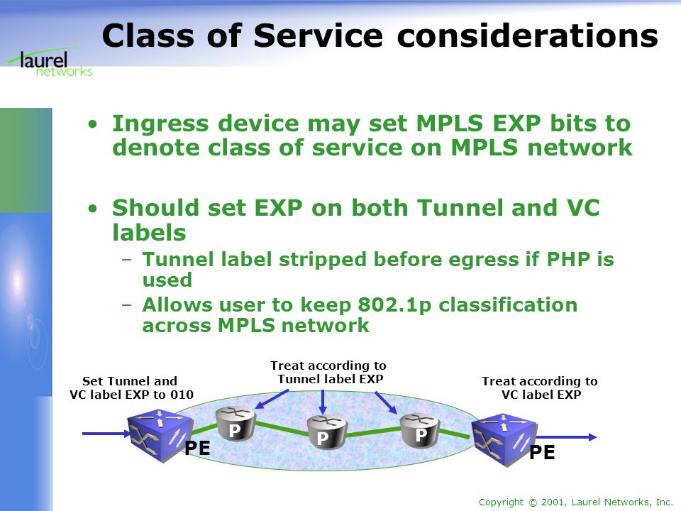 Copyright © 2001, Laurel Networks, Inc. Class of Service considerations Ingress device may set MPLS EXP bits to denote class of service on MPLS networ
