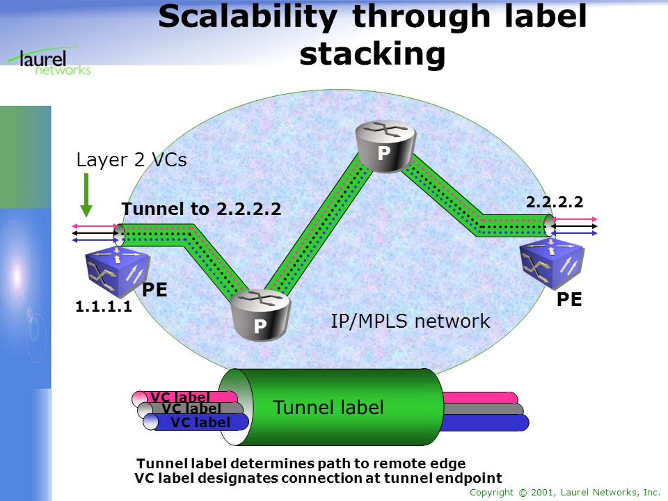 Copyright © 2001, Laurel Networks, Inc. Scalability through label stacking IP/MPLS network Tunnel to 2.2.2.2 Layer 2 VCs 1.1.1.1 2.2.2.2 Tunnel label