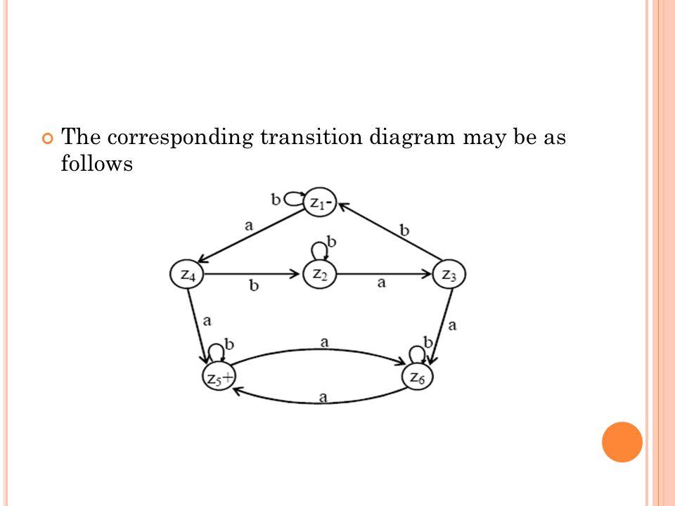 The corresponding transition diagram may be as follows