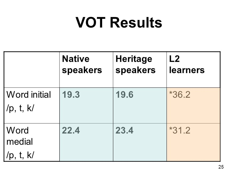 25 VOT Results Native speakers Heritage speakers L2 learners Word initial /p, t, k/ 19.319.6*36.2 Word medial /p, t, k/ 22.423.4*31.2