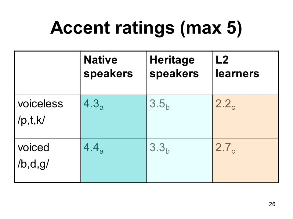 26 Accent ratings (max 5) Native speakers Heritage speakers L2 learners voiceless /p,t,k/ 4.3 a 3.5 b 2.2 c voiced /b,d,g/ 4.4 a 3.3 b 2.7 c