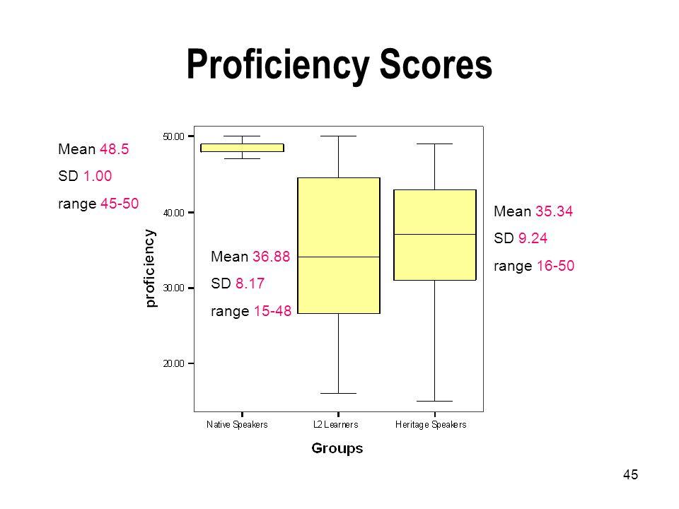 45 Proficiency Scores Mean 48.5 SD 1.00 range 45-50 Mean 36.88 SD 8.17 range 15-48 Mean 35.34 SD 9.24 range 16-50
