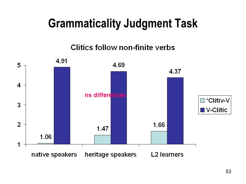 53 Grammaticality Judgment Task ns differences